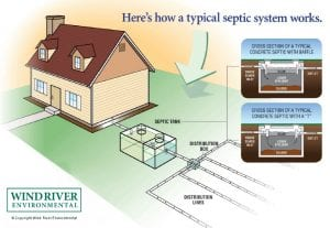 How a typical septic system works